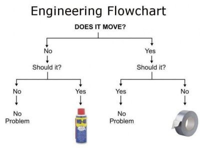 Engineering Flowcart | 2,000+ Survival Uses For WD-40 | Wd 40 Uses List