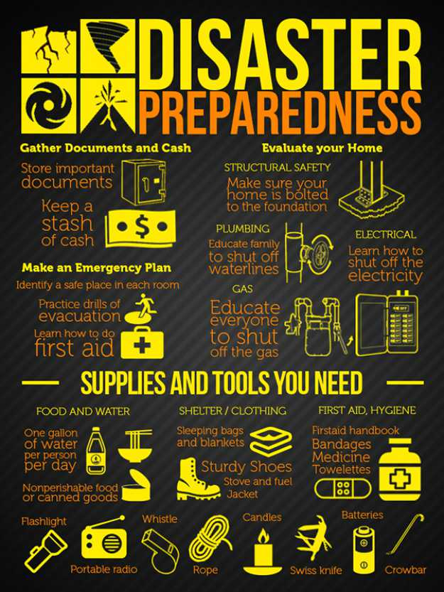 Disaster Preparedness | Disaster Hot Spots That Will Get You Killed