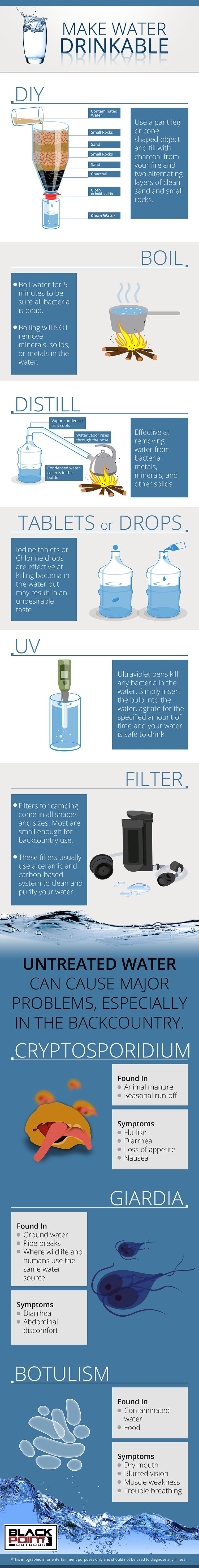 Infographic | How To Make Water Drinkable