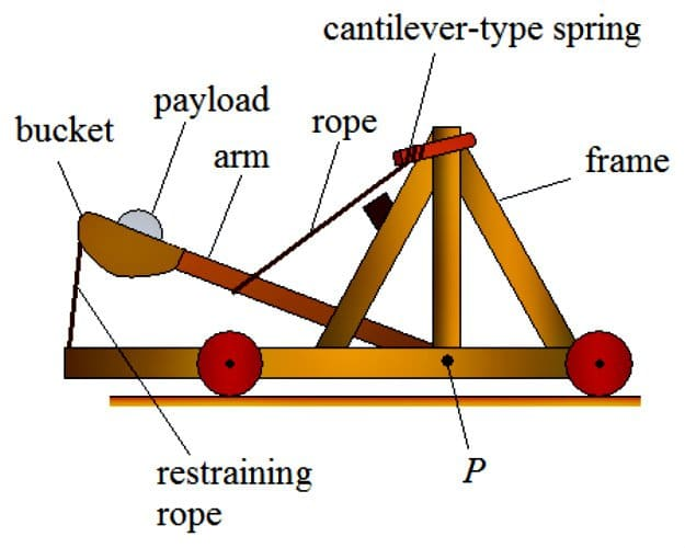 Survival Catapults | Applications and Designs Through The Ages