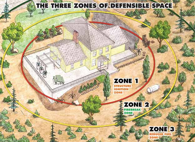 Defensible Space and Wildfires | Critical Wildfire Survival Tips To Keep You Safe [2018 Updated]